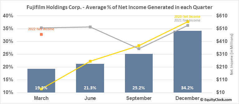Fujifilm Holdings Corp. (OTCMKT:FUJIY) Net Income Seasonality
