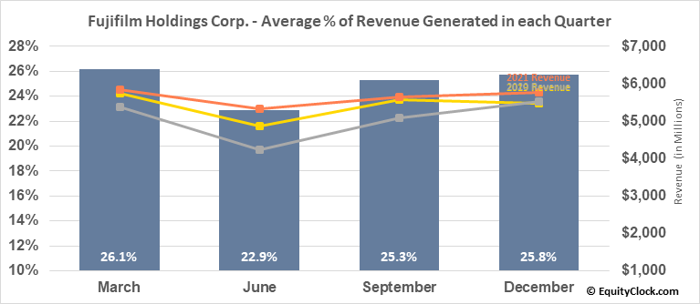 Fujifilm Holdings Corp. (OTCMKT:FUJIY) Revenue Seasonality