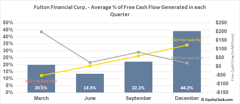 Fulton Financial Corp. (NASD:FULT) Free Cash Flow Seasonality