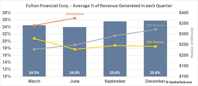 Fulton Financial Corp. (NASD:FULT) Revenue Seasonality