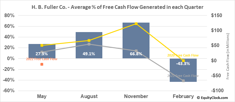 H. B. Fuller Co. (NYSE:FUL) Free Cash Flow Seasonality