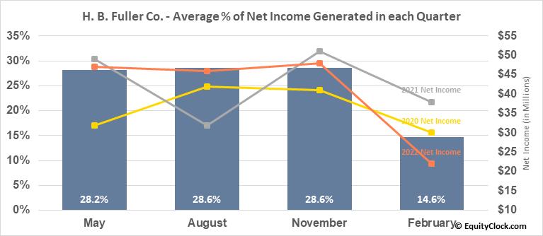 H. B. Fuller Co. (NYSE:FUL) Net Income Seasonality