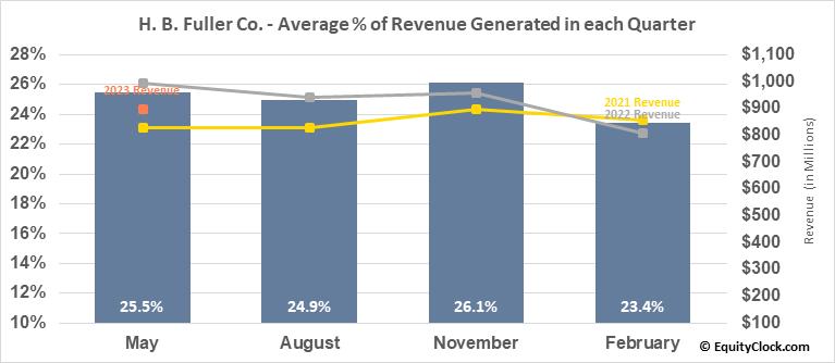 H. B. Fuller Co. (NYSE:FUL) Revenue Seasonality
