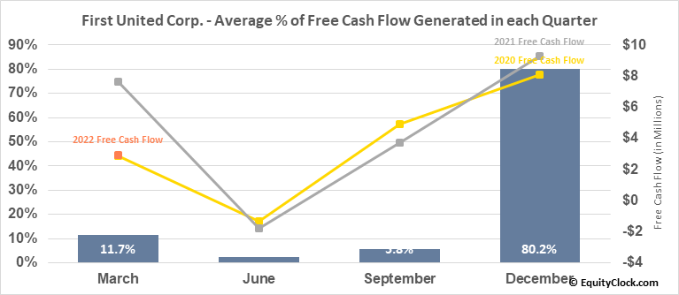 First United Corp. (NASD:FUNC) Free Cash Flow Seasonality