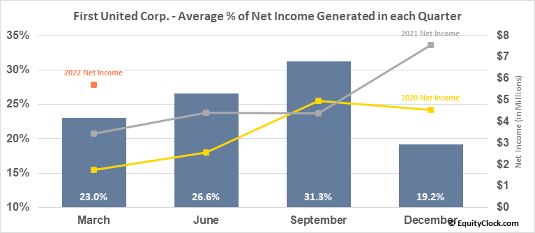First United Corp. (NASD:FUNC) Net Income Seasonality