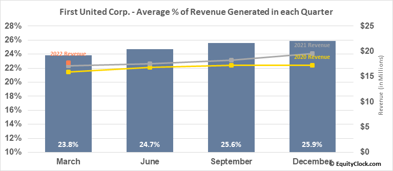 First United Corp. (NASD:FUNC) Revenue Seasonality