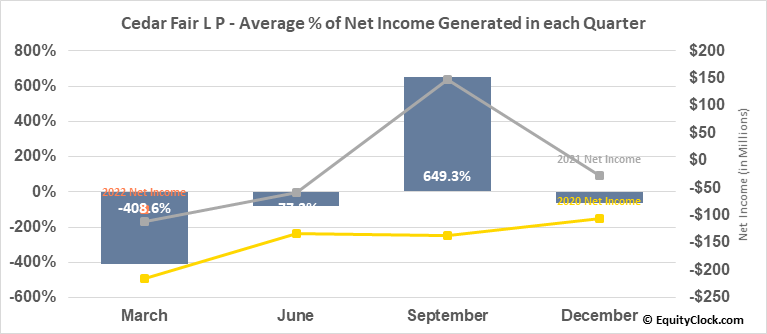 Cedar Fair L P (NYSE:FUN) Net Income Seasonality