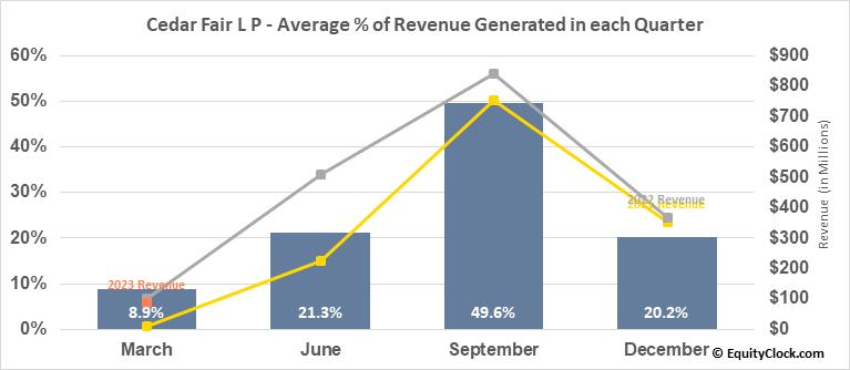 Cedar Fair L P (NYSE:FUN) Revenue Seasonality