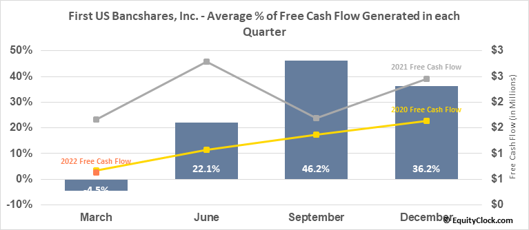 First US Bancshares, Inc. (NASD:FUSB) Free Cash Flow Seasonality