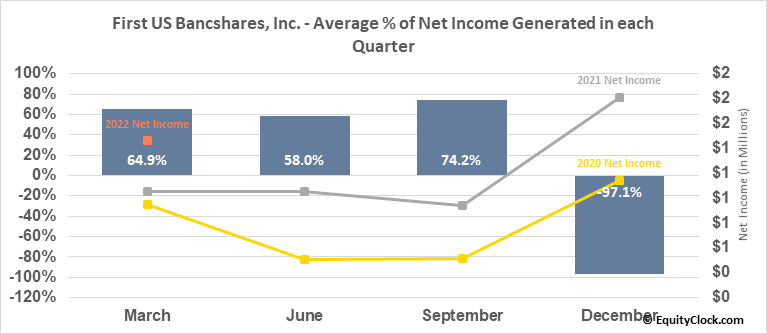First US Bancshares, Inc. (NASD:FUSB) Net Income Seasonality