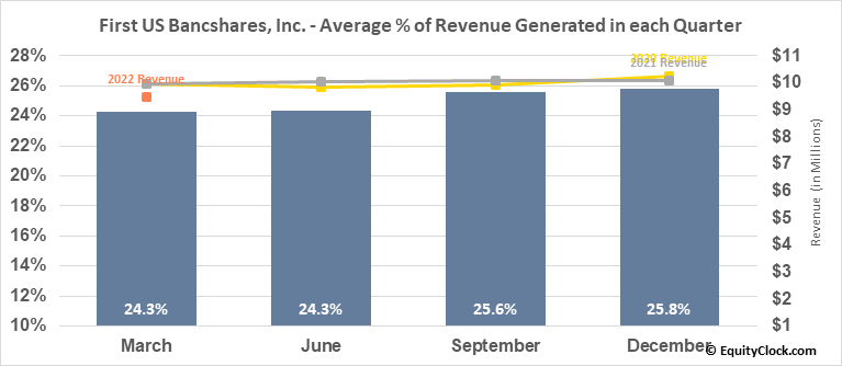 First US Bancshares, Inc. (NASD:FUSB) Revenue Seasonality