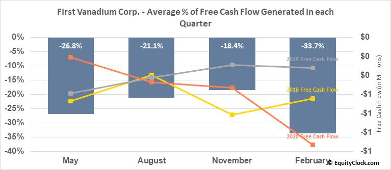 First Vanadium Corp. (OTCMKT:FVANF) Free Cash Flow Seasonality
