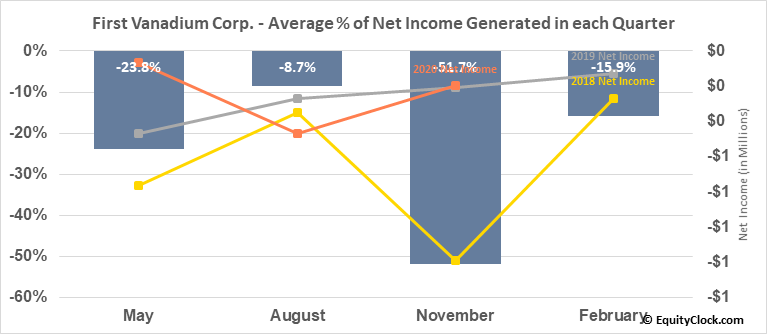 First Vanadium Corp. (OTCMKT:FVANF) Net Income Seasonality