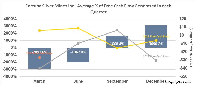 Fortuna Silver Mines Inc (TSE:FVI.TO) Free Cash Flow Seasonality