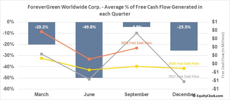 ForeverGreen Worldwide Corp. (OTCMKT:FVRG) Free Cash Flow Seasonality
