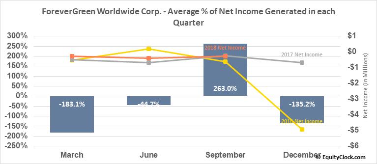 ForeverGreen Worldwide Corp. (OTCMKT:FVRG) Net Income Seasonality