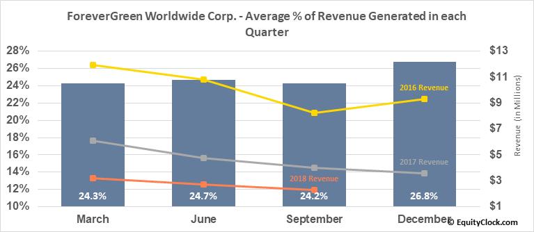 ForeverGreen Worldwide Corp. (OTCMKT:FVRG) Revenue Seasonality