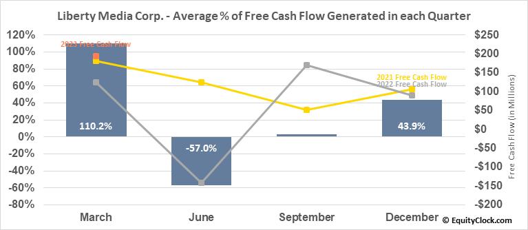 Liberty Media Corp. (NASD:FWONA) Free Cash Flow Seasonality