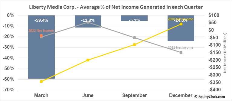 Liberty Media Corp. (NASD:FWONA) Net Income Seasonality