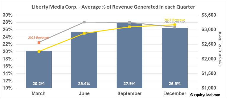 Liberty Media Corp. (NASD:FWONA) Revenue Seasonality