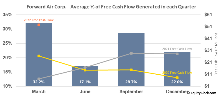 Forward Air Corp. (NASD:FWRD) Free Cash Flow Seasonality