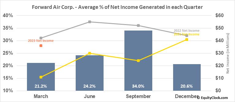 Forward Air Corp. (NASD:FWRD) Net Income Seasonality