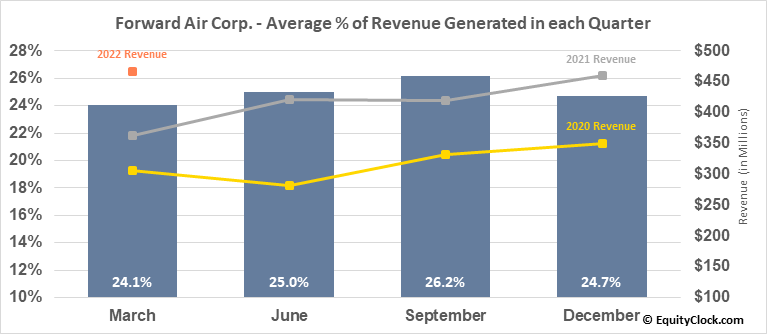 Forward Air Corp. (NASD:FWRD) Revenue Seasonality