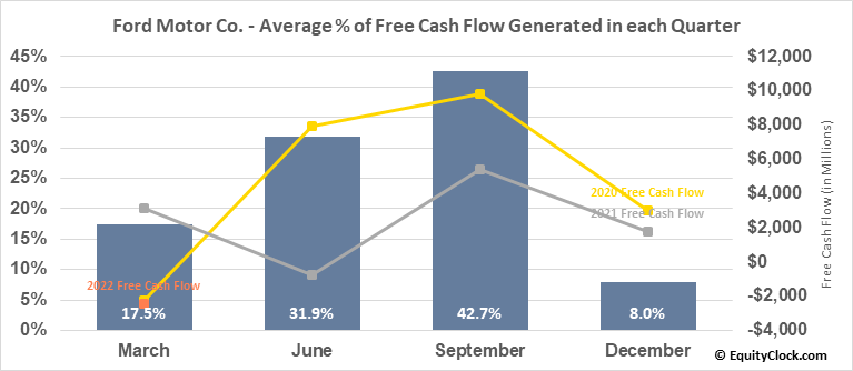 Ford Motor Co. (NYSE:F) Free Cash Flow Seasonality