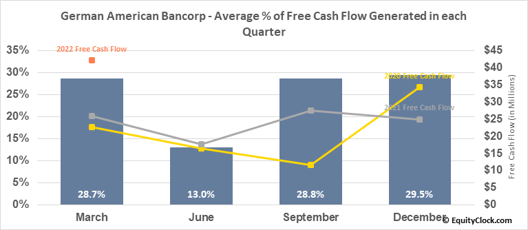 German American Bancorp (NASD:GABC) Free Cash Flow Seasonality