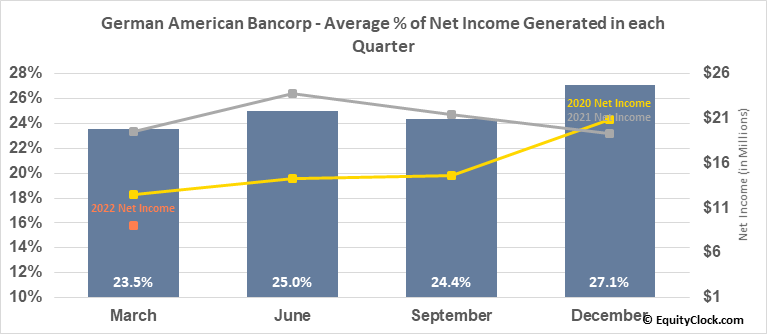 German American Bancorp (NASD:GABC) Net Income Seasonality