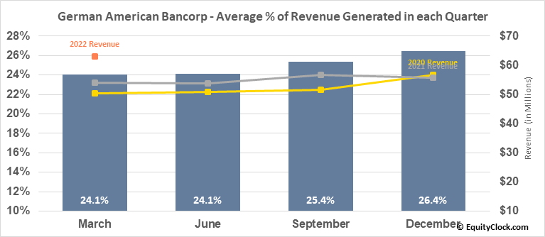 German American Bancorp (NASD:GABC) Revenue Seasonality