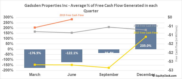 Gadsden Properties Inc (OTCMKT:GADS) Free Cash Flow Seasonality