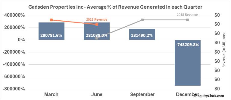 Gadsden Properties Inc (OTCMKT:GADS) Revenue Seasonality