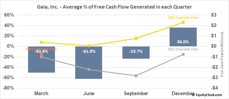 Gaia, Inc. (NASD:GAIA) Free Cash Flow Seasonality