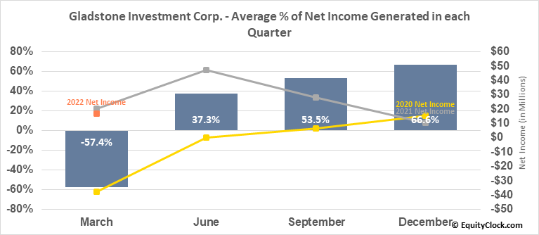 Gladstone Investment Corp. (NASD:GAIN) Net Income Seasonality
