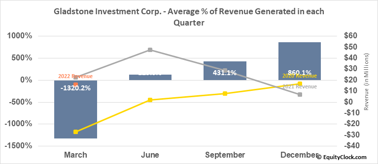 Gladstone Investment Corp. (NASD:GAIN) Revenue Seasonality