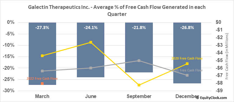Galectin Therapeutics Inc. (NASD:GALT) Free Cash Flow Seasonality