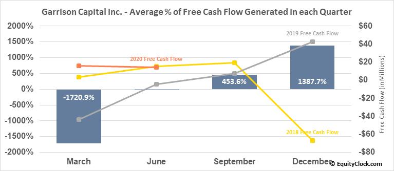 Garrison Capital Inc. (NASD:GARS) Free Cash Flow Seasonality