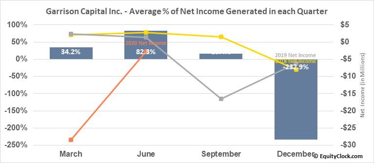 Garrison Capital Inc. (NASD:GARS) Net Income Seasonality