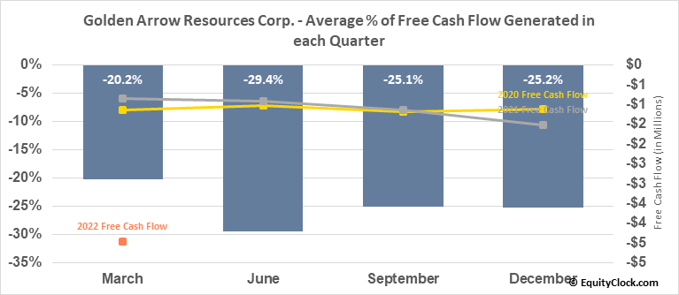 Golden Arrow Resources Corp. (OTCMKT:GARWF) Free Cash Flow Seasonality