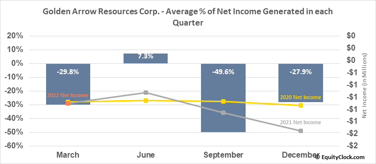 Golden Arrow Resources Corp. (OTCMKT:GARWF) Net Income Seasonality