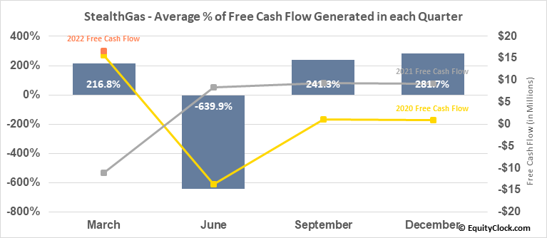 StealthGas (NASD:GASS) Free Cash Flow Seasonality