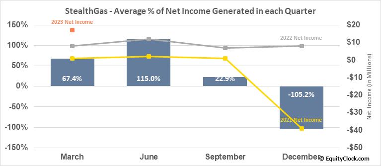 StealthGas (NASD:GASS) Net Income Seasonality