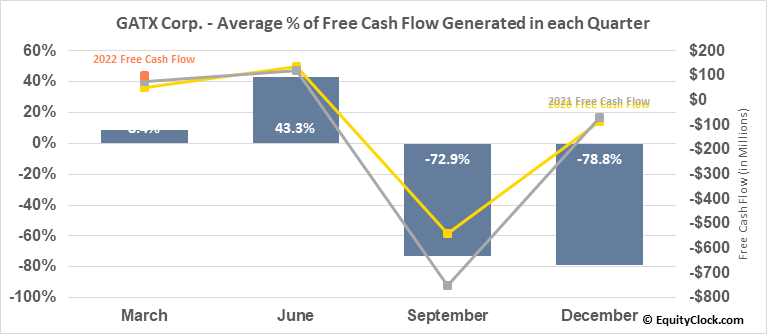 GATX Corp. (NYSE:GATX) Free Cash Flow Seasonality