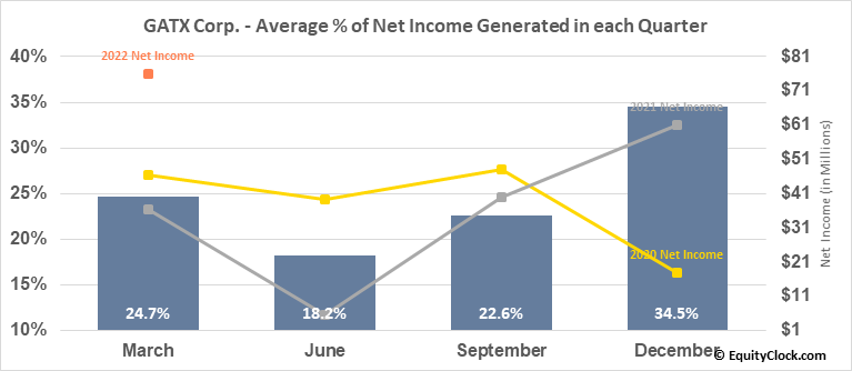 GATX Corp. (NYSE:GATX) Net Income Seasonality