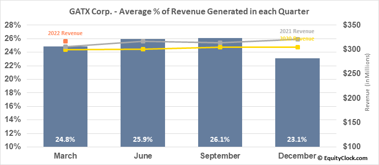 GATX Corp. (NYSE:GATX) Revenue Seasonality