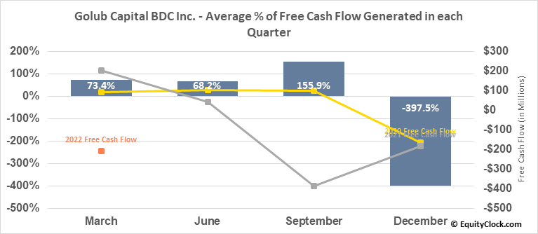 Golub Capital BDC Inc. (NASD:GBDC) Free Cash Flow Seasonality