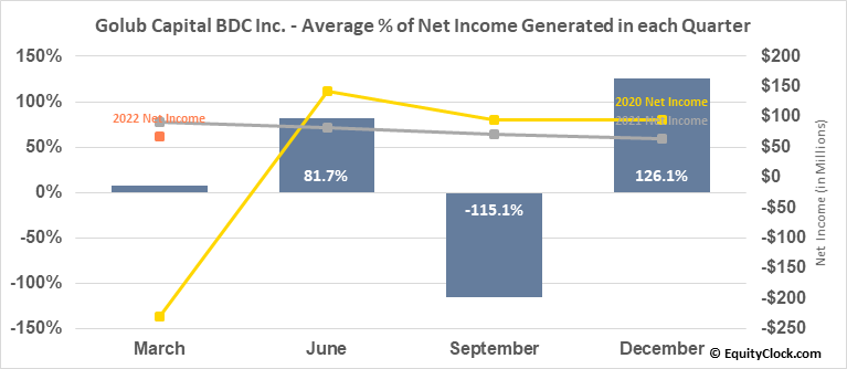 Golub Capital BDC Inc. (NASD:GBDC) Net Income Seasonality