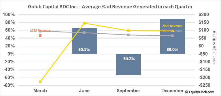 Golub Capital BDC Inc. (NASD:GBDC) Revenue Seasonality