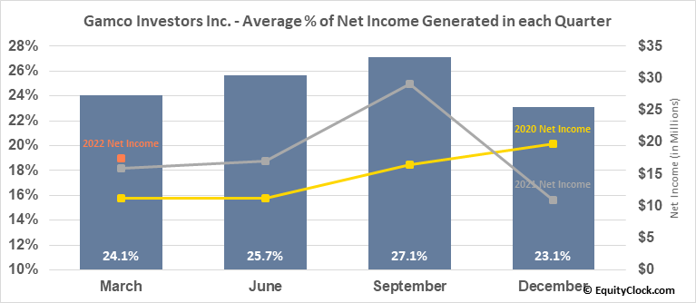 Gamco Investors Inc. (NYSE:GBL) Net Income Seasonality